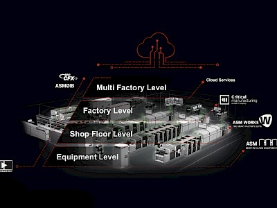 Webinar – PROCESS: Factory integration to ensure process control